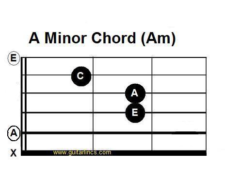 Just Open Chords Guitarlincs Free Guitar Music
