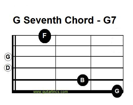 Old Fashioned G 7 Chord Guitar Picture Collection - Basic Guitar ...