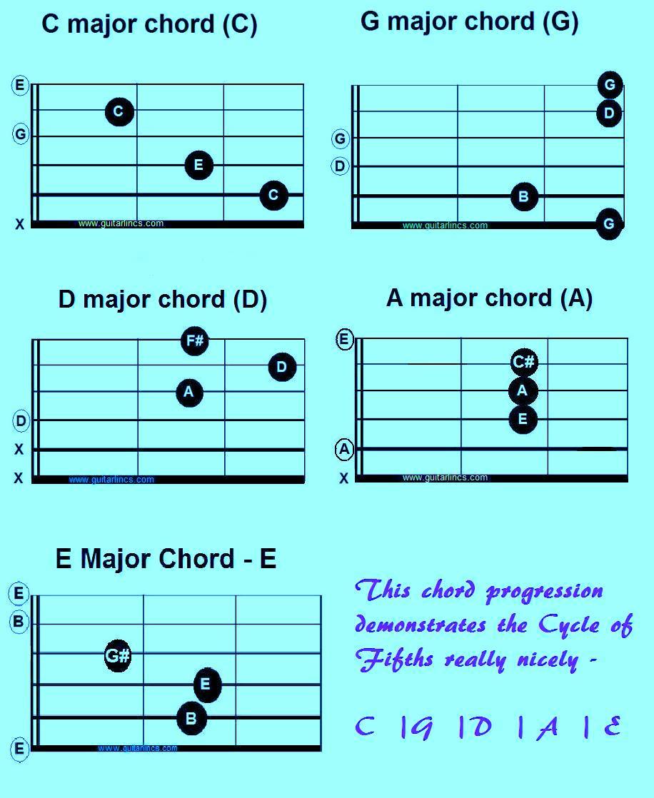Guitar b chord easy